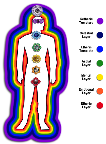 Anatomy of the Human Aura