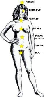 Seven Chakra Centers