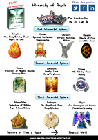 Free Hierarchy of Angels Chart