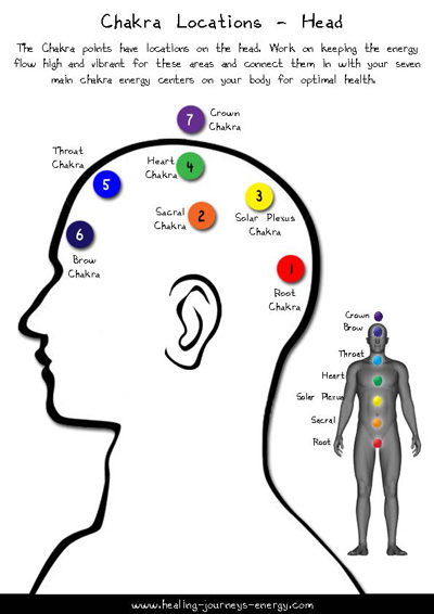 Energy Healing Charts for the Energy Healer