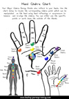 Hand Chakra Chart