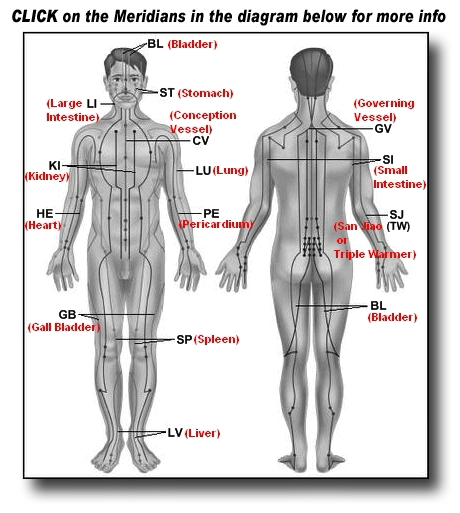 Meridians Guide To Healing