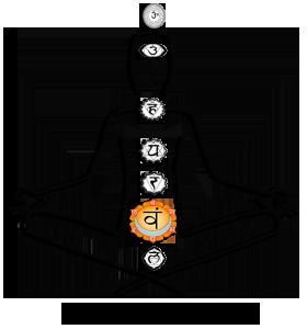 Sacral or Sexual Chakra