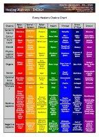 Chakra Chart Detailed
