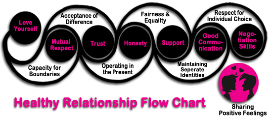 Healthy Relationship Flow Chart