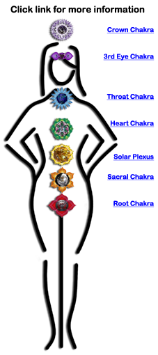 Major Chakras